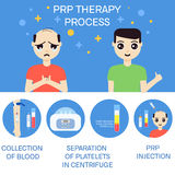 Man before and after RPR therapy Royalty Free Stock Photos