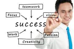 Man write Success flow chart Royalty Free Stock Image