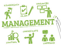 Management chart Stock Images
