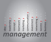 Management  concept Royalty Free Stock Photos