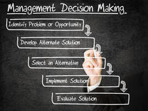 Management decision making. Businessman drawing Management Decision Making schema on transparent screen Stock Photos