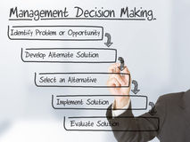 Management decision making. Businessman drawing Management Decision Making schema on transparent screen Royalty Free Stock Image