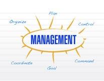 Management diagram model illustration design. Over a white background Royalty Free Stock Images