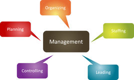 Management function business diagram Royalty Free Stock Image