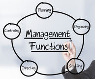 Management Functions. Businessman drawing Management Functions schema on transparent screen Stock Photo