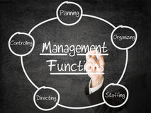 Management Functions. Businessman drawing Management Functions schema on transparent screen Stock Images