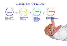 Management functions. Presenting Diagram of management functions Stock Photos
