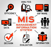 Management information Royalty Free Stock Photo