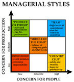 Management styles. Different styles in management cultures Stock Image