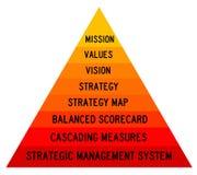 Management system royalty free illustration