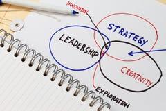 Managementdiagramm lizenzfreie stockbilder