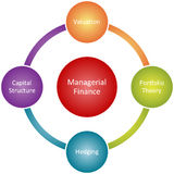 Managerial finance business diagram. Managerial finance management business strategy concept diagram illustration Stock Photography