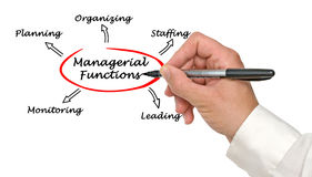 Managerial Functions. Presentation of Important  Managerial Functions Stock Photography
