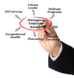 Managing Employee Health Stock Photography