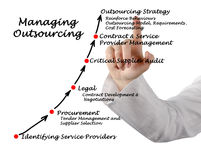 Managing Outsourcing Strategy Royalty Free Stock Photo