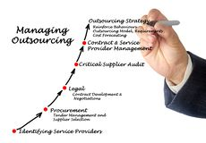 Managing Outsourcing Strategy. Diagram of Managing Outsourcing Strategy Stock Photo