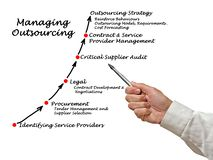 Managing Outsourcing Strategy. Diagram of Managing Outsourcing Strategy Royalty Free Stock Photography