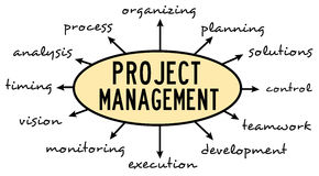 Managing projects. Relevant topics about managing projects Stock Photos