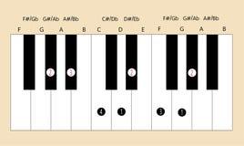 Manejo da escala principal do Ab para que o piano use-se com cada aplicação Foto de Stock Royalty Free