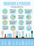 Manicure Pedicure Infographic Elements Flat Poster. Manicure and pedicure tools accessories procedures information infographic poster with flat icons design stock illustration