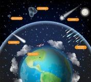 Manifesto del diagramma di scienza di astronomia di vettore della roccia dello spazio illustrazione di stock