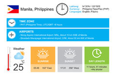 Manila, Philippines. Infographic design. Time and Date. Weather widgets template. Infographic isolated on white. Royalty Free Stock Image