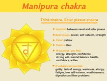 Manipura chakra infographic. Third, solar plexus chakra symbol description and features. Information for kundalini yoga Royalty Free Stock Photography