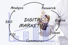 Mano dell'uomo d'affari che disegna introduzione sul mercato di Digital, concetto Immagine Stock Libera da Diritti