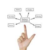 Mano della donna e presentazione di strategia aziendale & di x28; progettazione, develo immagini stock