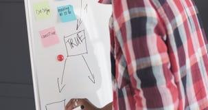 Manos del plan empresarial de la escritura del hombre de negocios en whiteboard de la oficina almacen de video