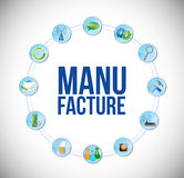 manufacture sign and tools link network Royalty Free Stock Images