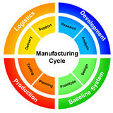 Manufacturing process Royalty Free Stock Image