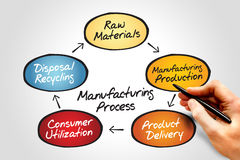 Manufacturing Process. Chart, business concept Royalty Free Stock Photos