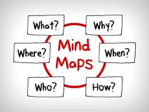 Many questions Mind Maps: When What Which What Why and How. Many questions in Mind Maps: When What Which What Why and How royalty free illustration