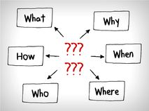 Many questions Mind Maps: When What Which What Why and How. Many questions in Mind Maps: When What Which What Why and How vector illustration