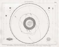Mapa de Bilder de la Sistema Solar con órbitas del planeta y del cometa Imágenes de archivo libres de regalías