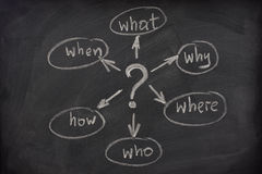 Mapa de mente com perguntas em um quadro-negro Foto de Stock