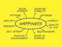 Mapa de mente de la felicidad imagen de archivo libre de regalías
