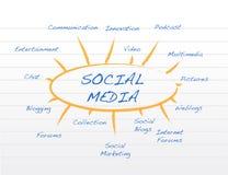 Mapa de mente social dos media Fotografia de Stock Royalty Free