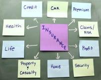 Mapa do conceito do seguro em um quadro-negro Imagens de Stock Royalty Free