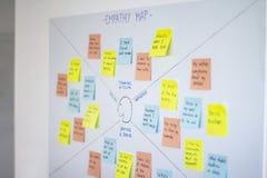 Mappa di empatia, metodologia del ux di esperienza utente e tecnica di pensiero di progettazione fotografia stock