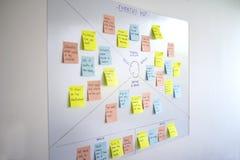 Mappa di empatia, metodologia del ux di esperienza utente e tecnica di pensiero di progettazione fotografia stock libera da diritti