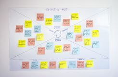 Mappa di empatia, metodologia del ux di esperienza utente e tecnica di pensiero di progettazione immagini stock