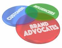 Marke befürwortet Kunden Influencers Venn Diagram 3d Illustrati lizenzfreie abbildung