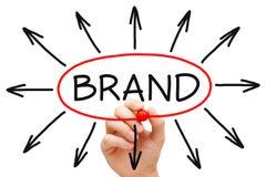 Marken-Konzept-Rot-Markierung Lizenzfreie Stockfotos