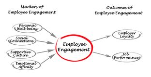 Employee Engagement. Markers and Outcomes of Employee Engagement Stock Image