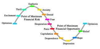 The Market Cycle. Market Cycle and points of maximal risks and optimism Royalty Free Stock Photos
