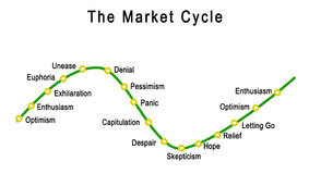 The Market Cycle Stock Images