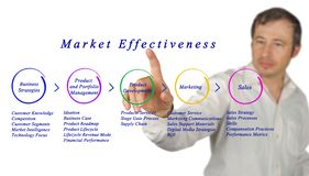 Market Effectiveness. From business strategies to sales Stock Photos
