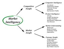 Market Intelligence Stock Photography